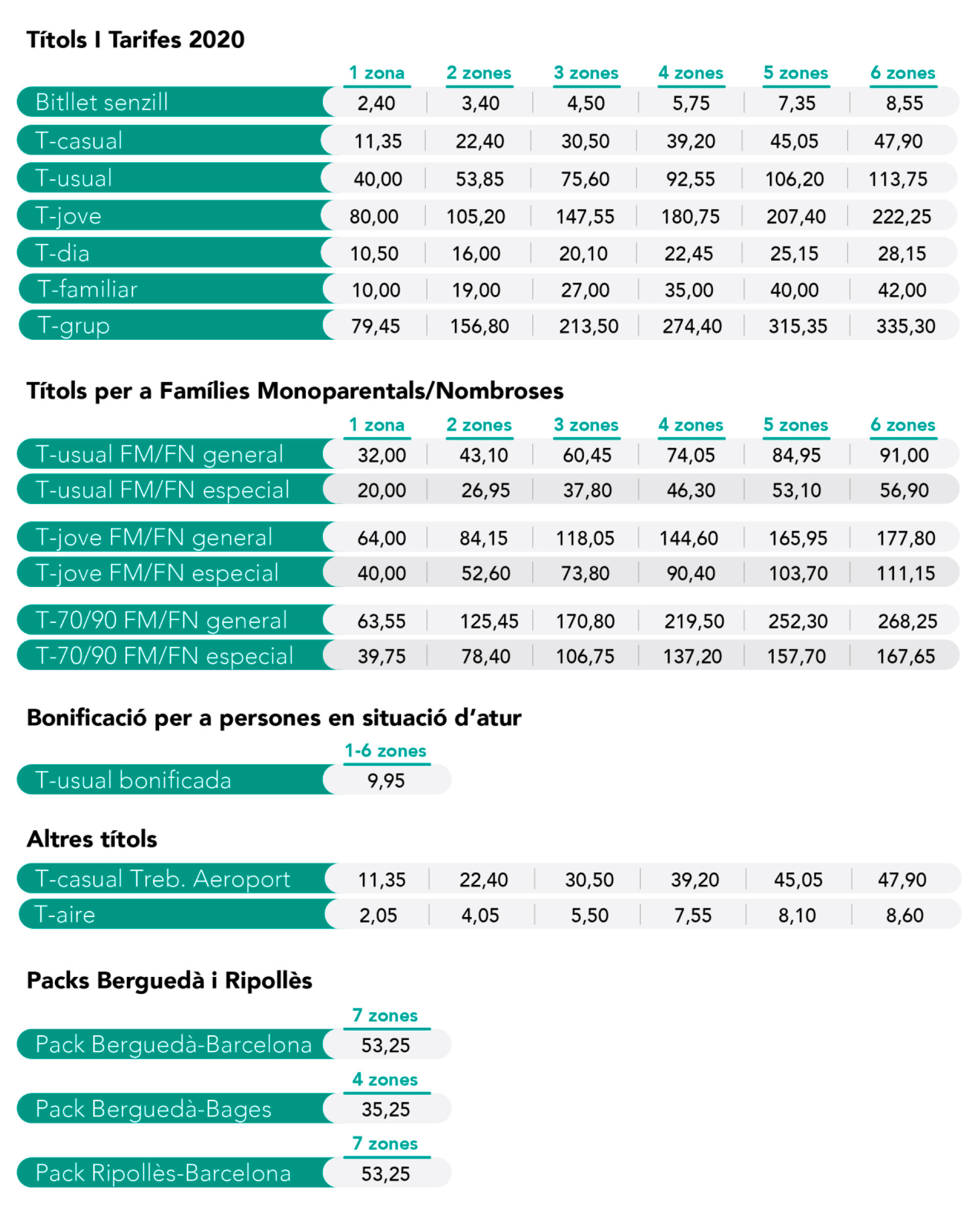 Barcelona Underground Timetable Updated January 2020 Schedule